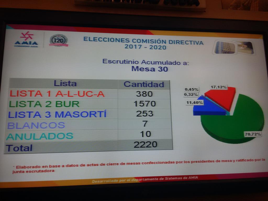 AMIA/Elecciones. Se impuso el oficialista Bloque Unido Religioso