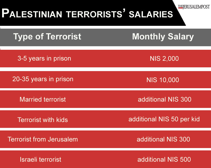Salarios terroristas