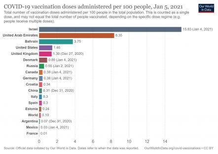covid-vaccination-doses-per-capita