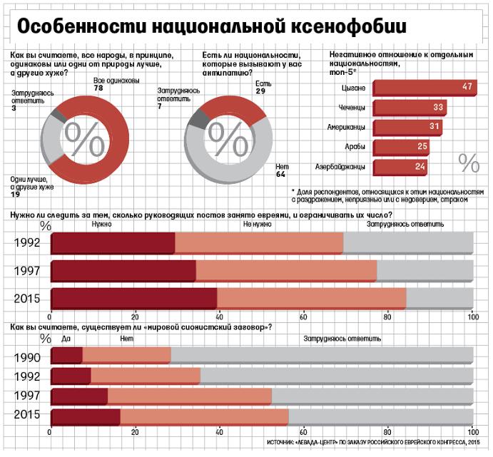 Antisemitismo. Rusia: Estudio revela que estereotipos se mantienen pese a caída de las acciones judeofóbicas